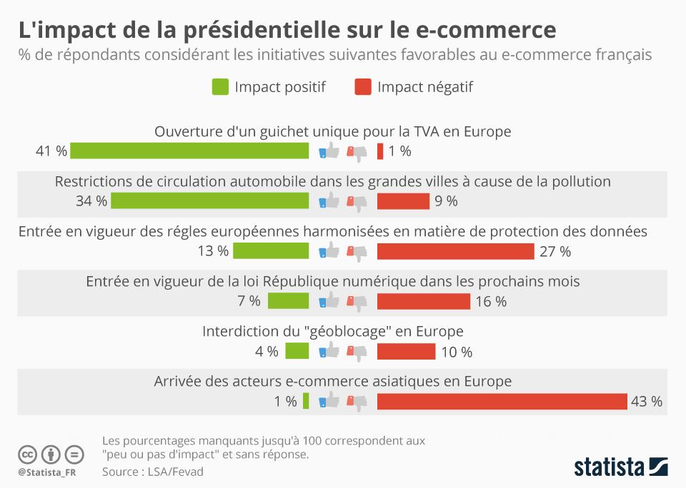 Infographie: L'impact de la présidentielle sur l'e-commerce | Statista