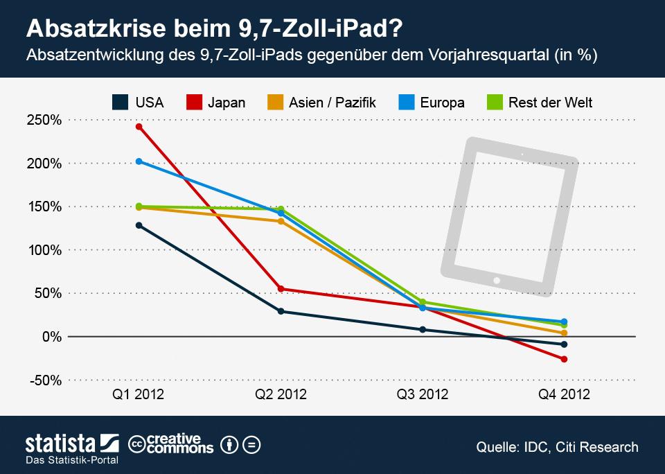 Infografik: Absatzkrise beim 9,7-Zoll-iPad? | Statista