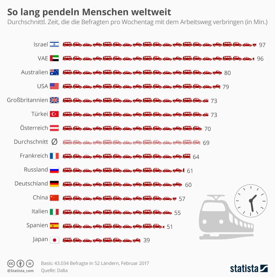 Infografik: So lang pendeln Menschen weltweit zur Arbeit | Statista
