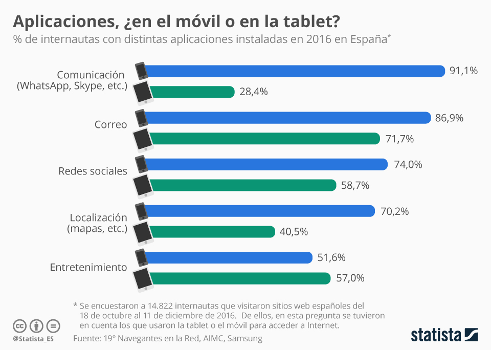 Infografía: Aplicaciones: tablet vs. móvil | Statista