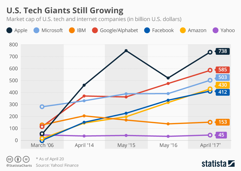Infographic: Most U.S. Tech Giants Still Growing | Statista