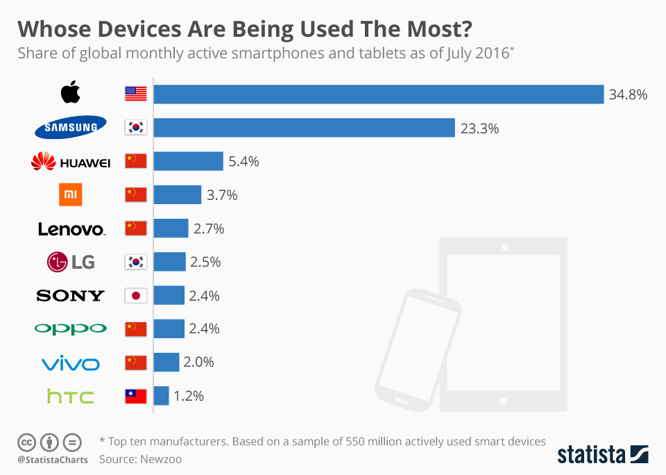 Infographic: Whose Devices Are Being Used The Most?   Statista