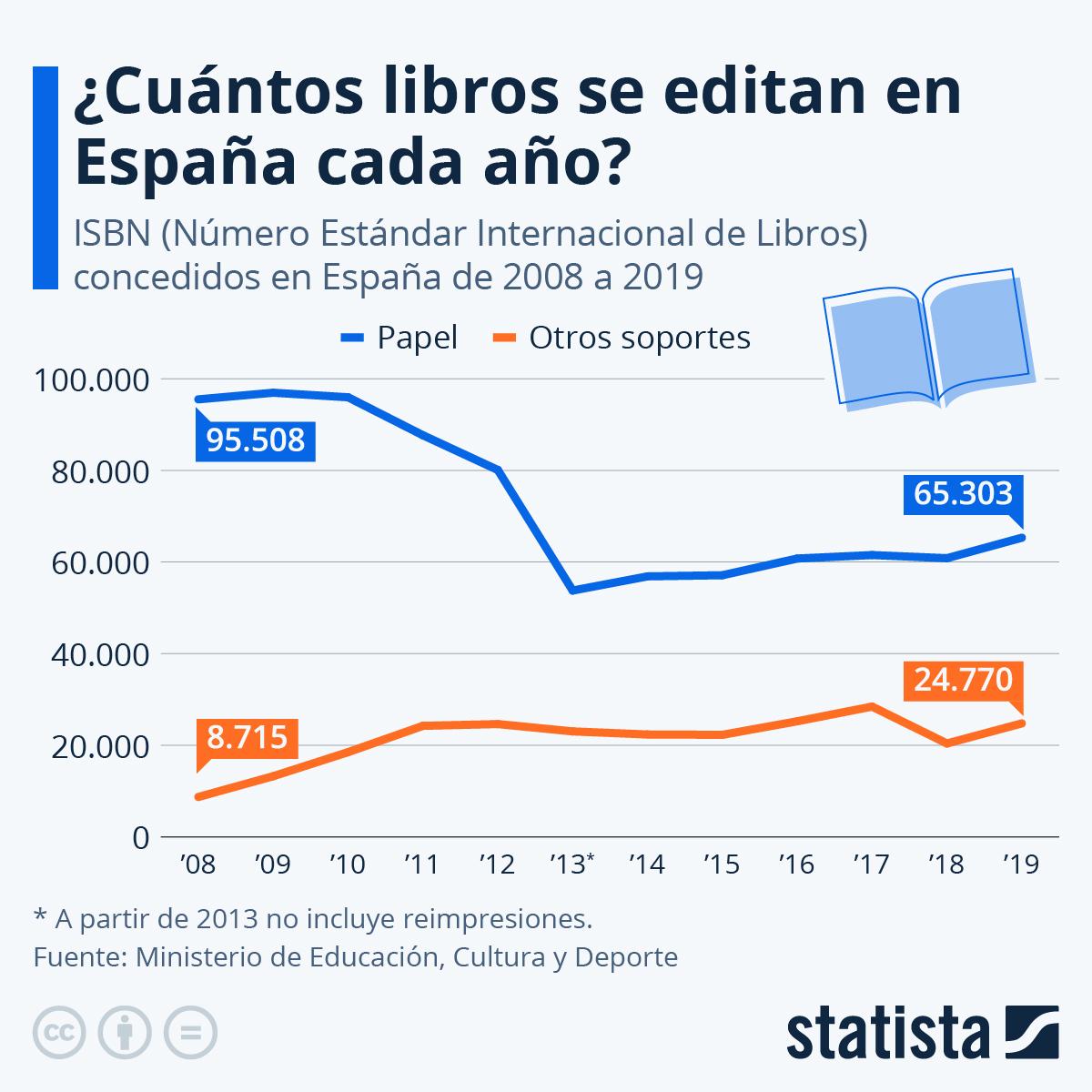 Infografía: El sector de los libros no consigue levantar cabeza en España | Statista