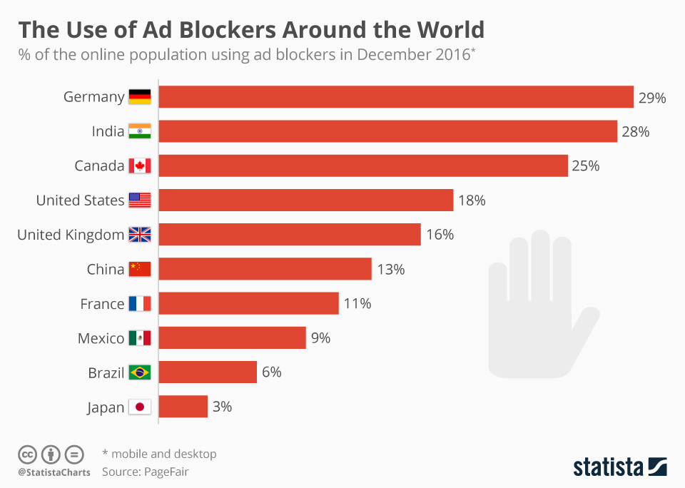 Infographic: The Use of Ad Blockers Around the World | Statista