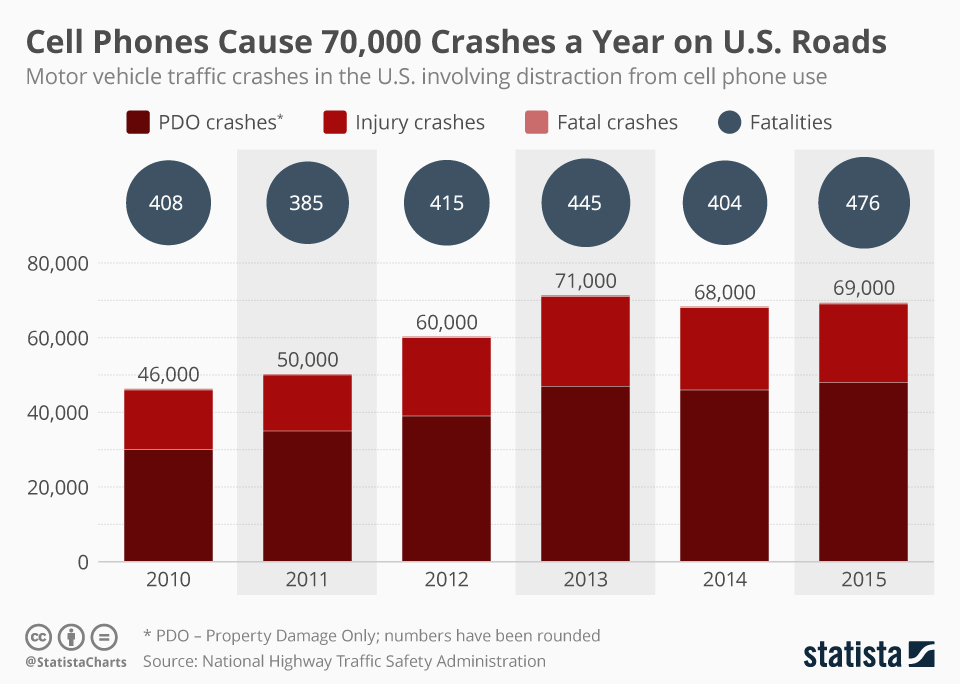 Infographic: Cell Phones Cause 70,000 Crashes a Year on U.S. Roads | Statista