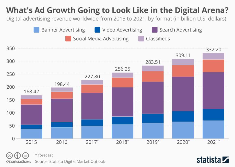 Infographic: Where's Digital Advertising Headed? | Statista