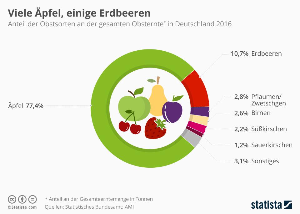 Infografik: Viele Äpfel, einige Erdbeeren   Statista
