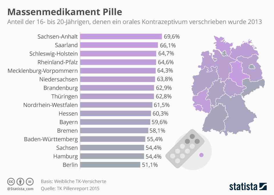 Infografik: Massenmedikament Pille | Statista