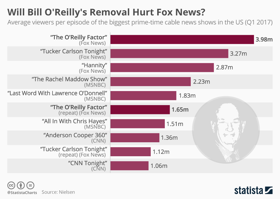 Infographic: Will Bill O'Reilly's Removal Hurt Fox News? | Statista