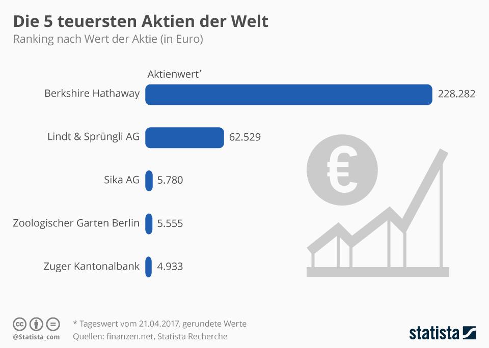 Infografik: Die 5 teuersten Aktien der Welt | Statista