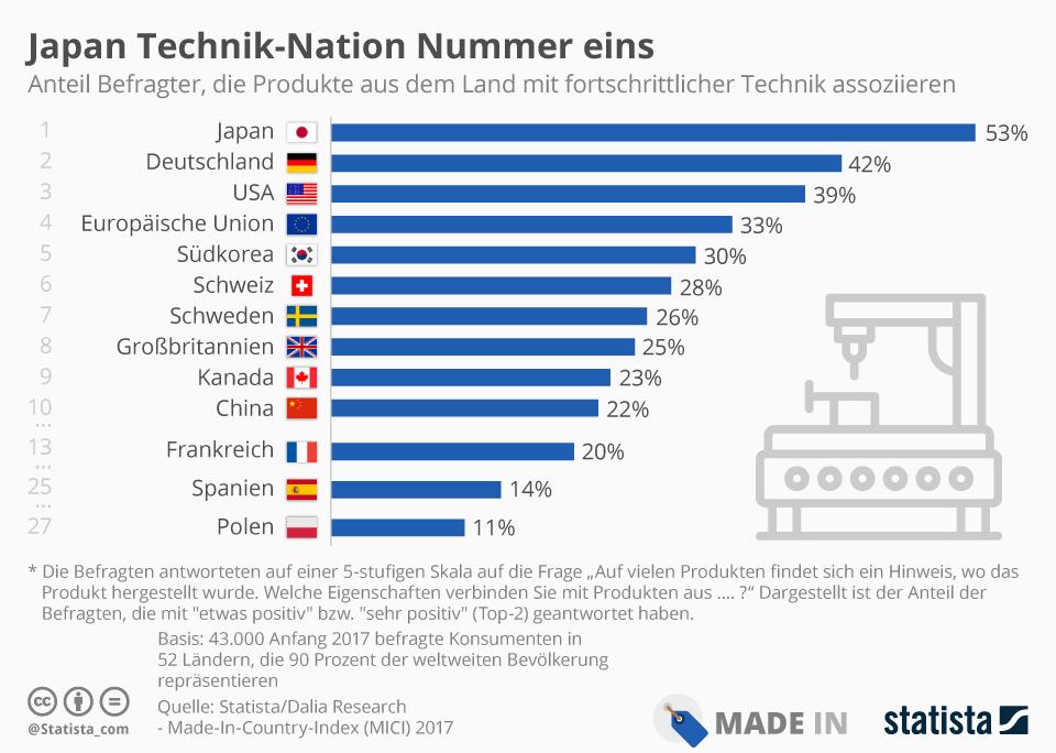 Infografik: Japan Technik-Nation Nummer eins | Statista