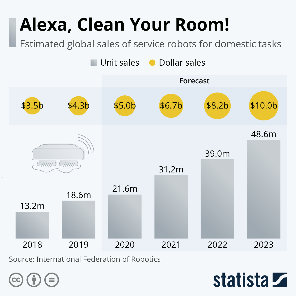 Infographic: Let the Robot Do the Cleaning | Statista