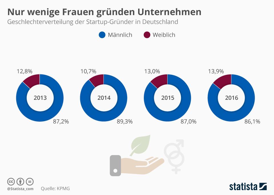 Infografik: Nur wenige Frauen gründen Unternehmen | Statista