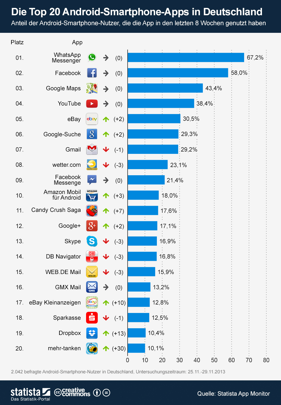 Infografik: Die Top 20 Android-Smartphone-Apps in Deutschland | Statista