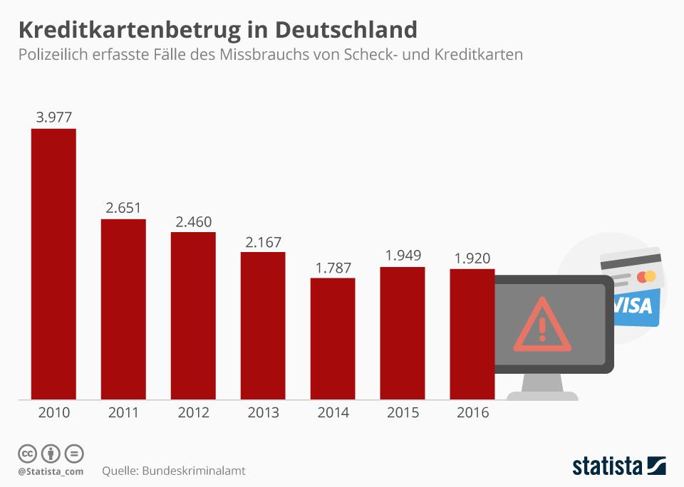 Infografik: Kreditkartenbetrug in Deutschland | Statista