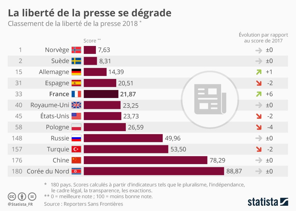 Infographie: La liberté de la presse se dégrade | Statista