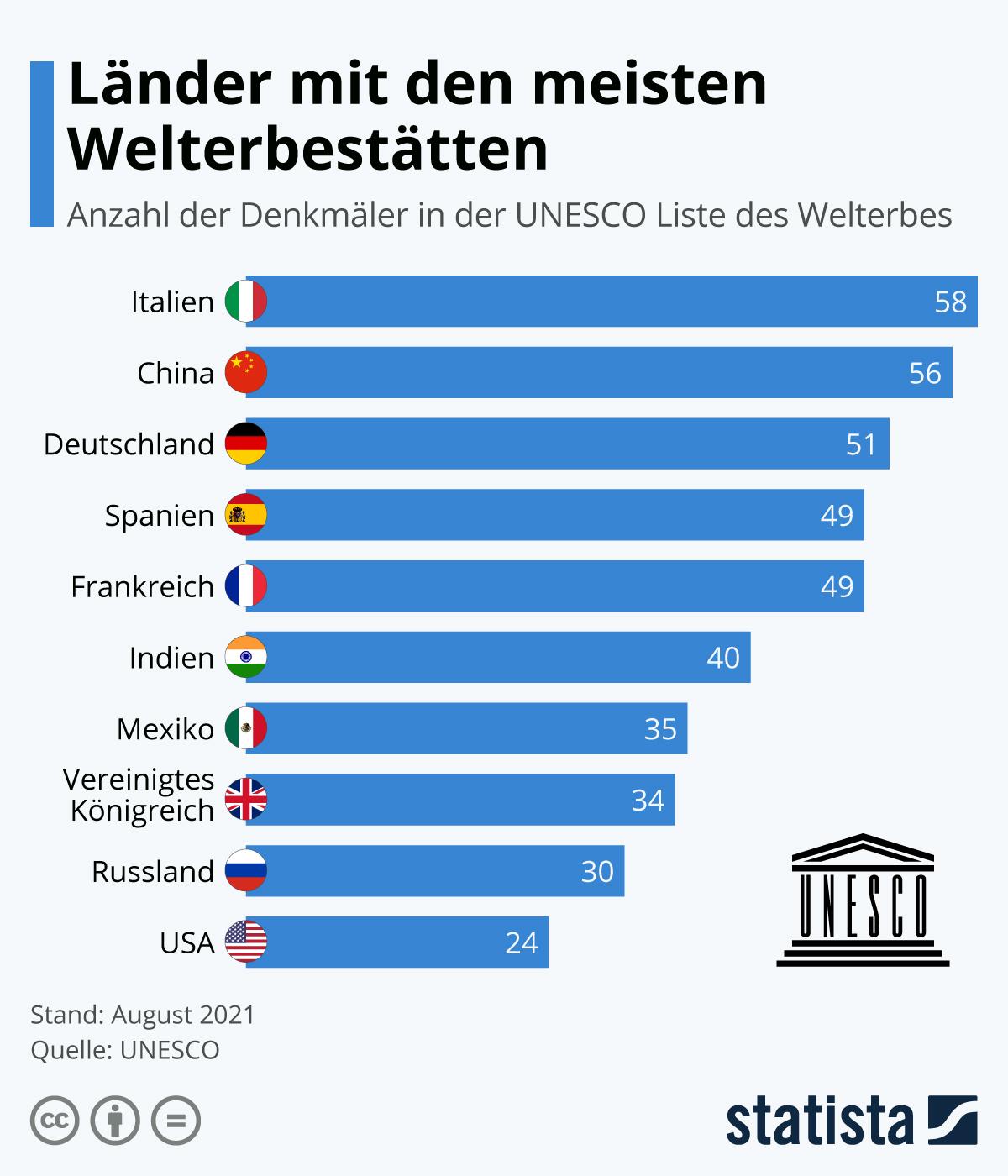 Infografik: Länder mit den meisten Welterbestätten | Statista