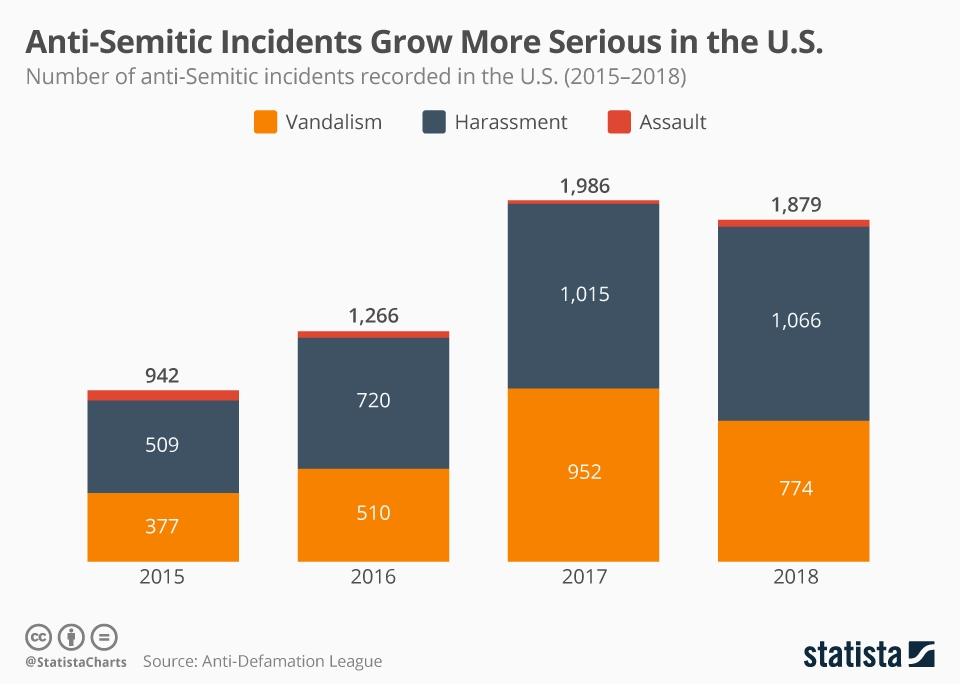 Infographic: Anti-Semitic Incidents Grow More Serious in the U.S. | Statista