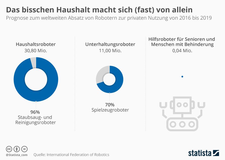 Infografik: Das bisschen Haushalt macht sich (fast) von allein   Statista