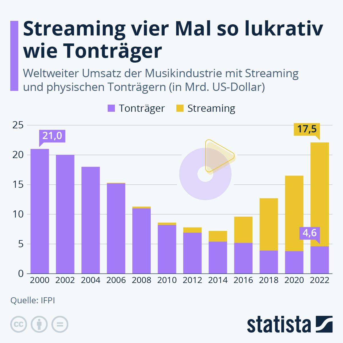 Infografik: Zeitenwende in der Musikindustrie | Statista