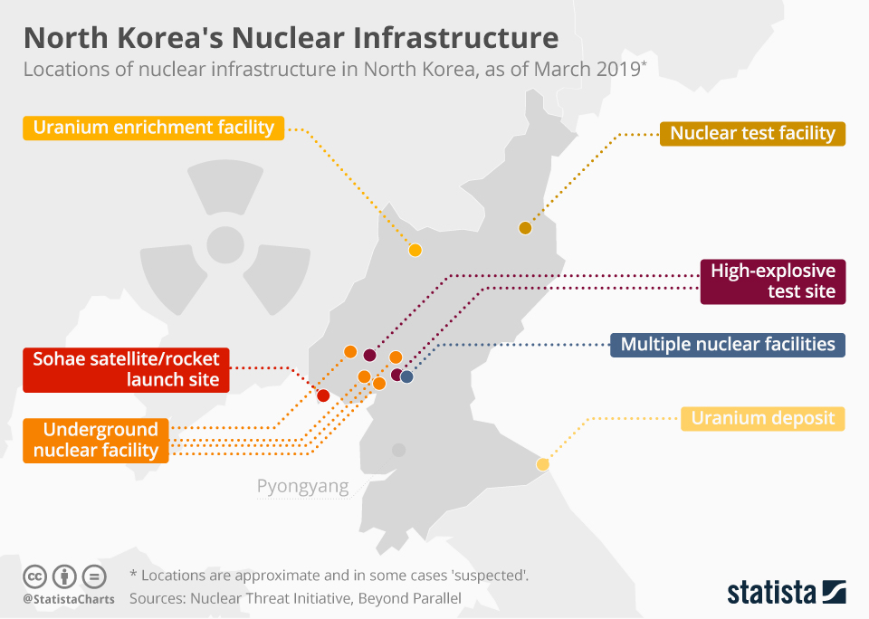 Infographic: North Korea's Nuclear Infrastructure | Statista
