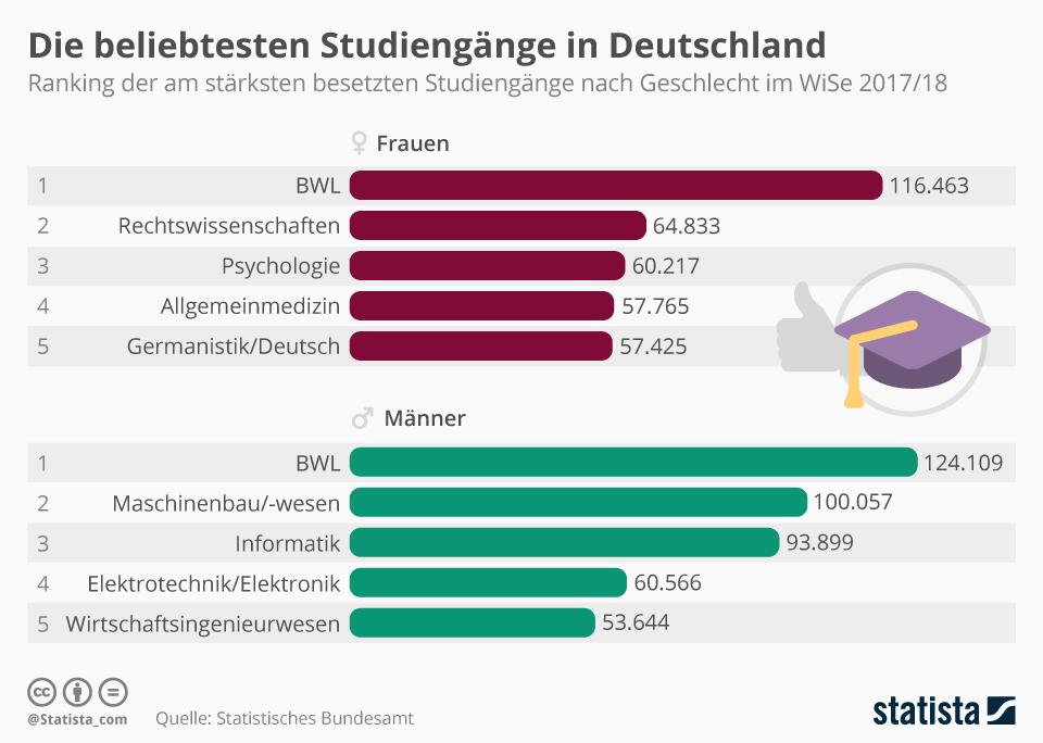 Infografik: Die beliebtesten Studiengänge in Deutschland | Statista