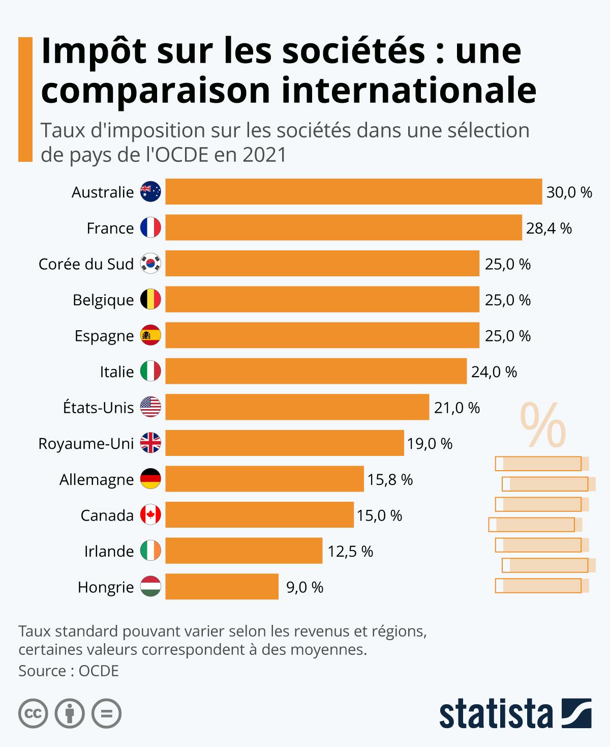 Infographie: L'impôt sur les sociétés à travers le monde | Statista