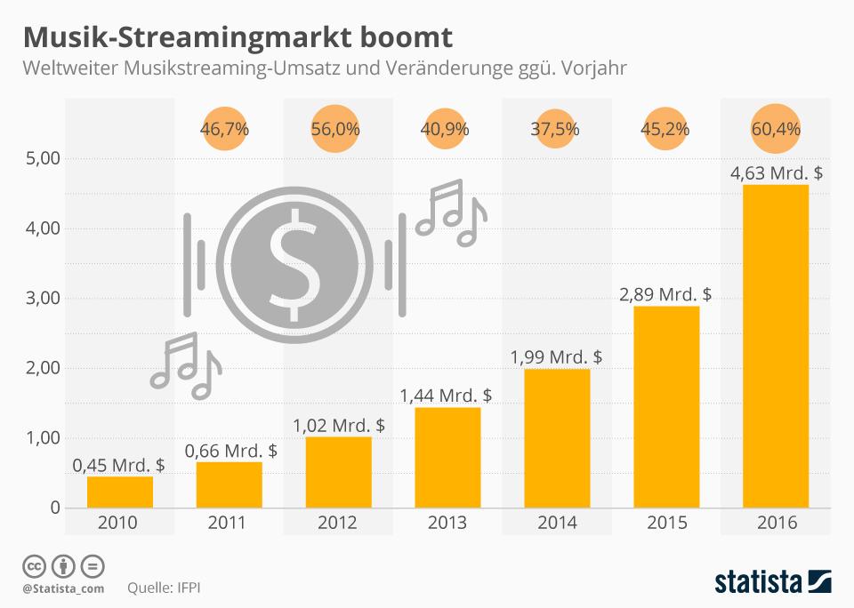 Infografik:  Musik-Streamingmarkt boomt | Statista