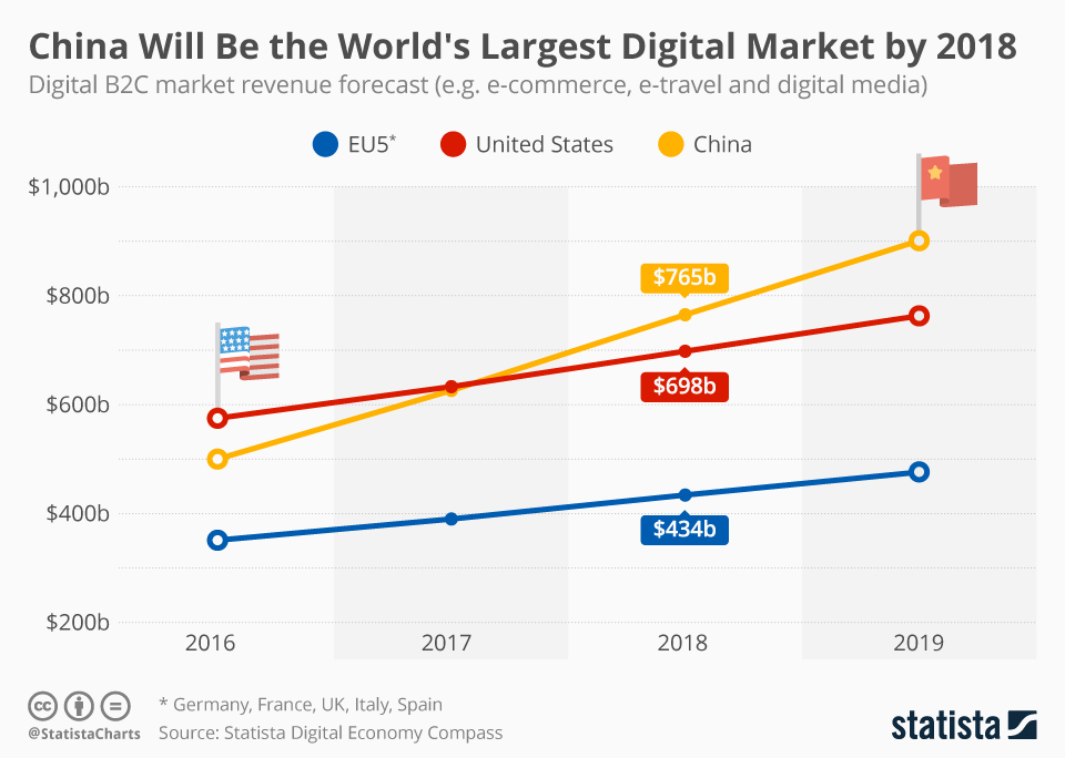 Infographic: China Will Be the World's Largest Digital Market by 2018 | Statista