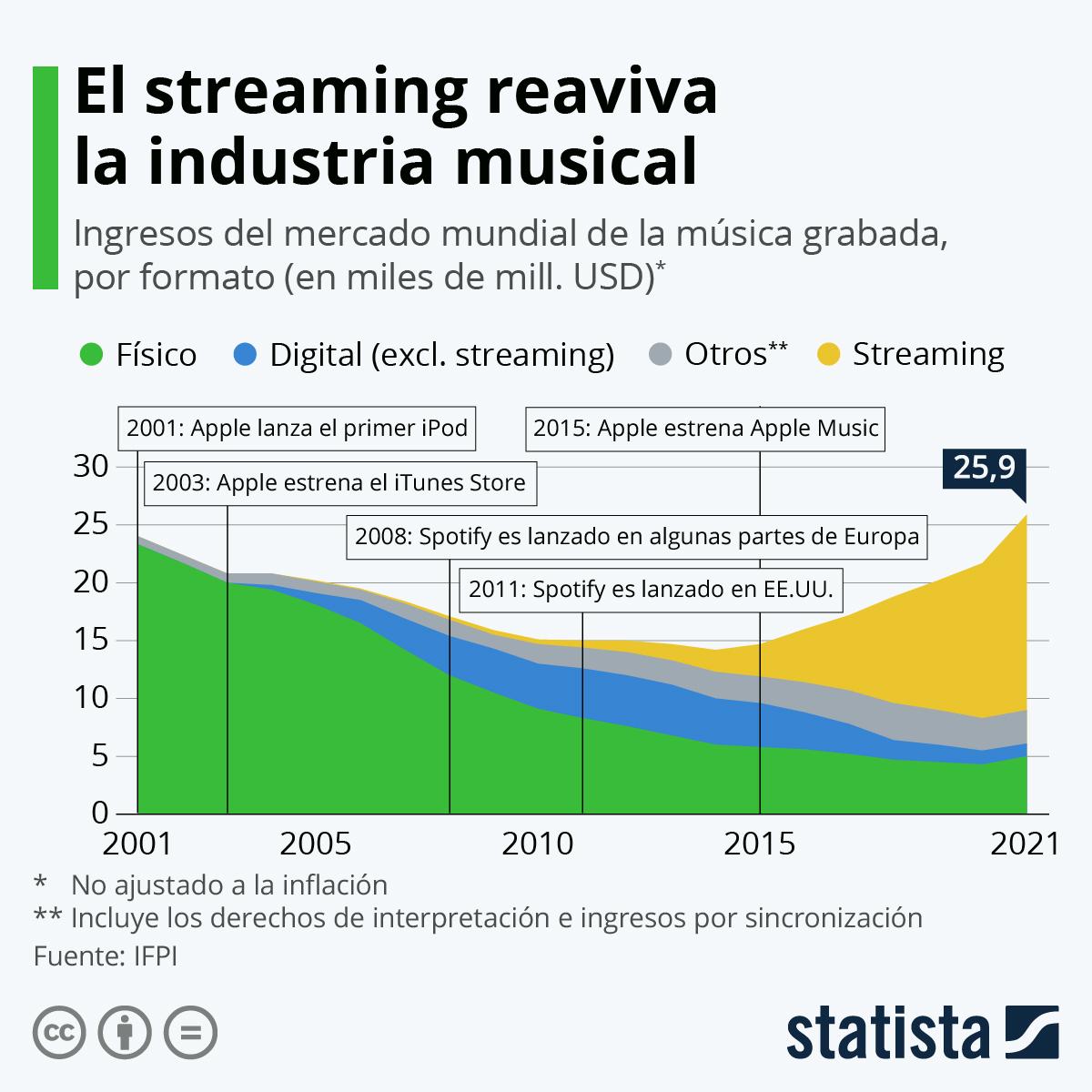 Infografía: El streaming, una segunda vida para la industria musical | Statista