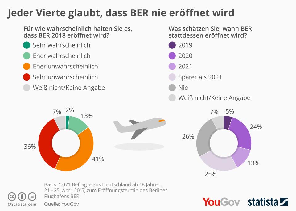 Infografik: Jeder Vierte glaubt, dass BER nie eröffnet wird | Statista