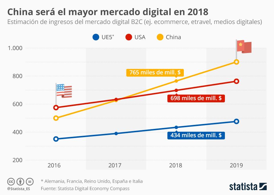 Infografía: China, mercado digital líder en 2018 | Statista