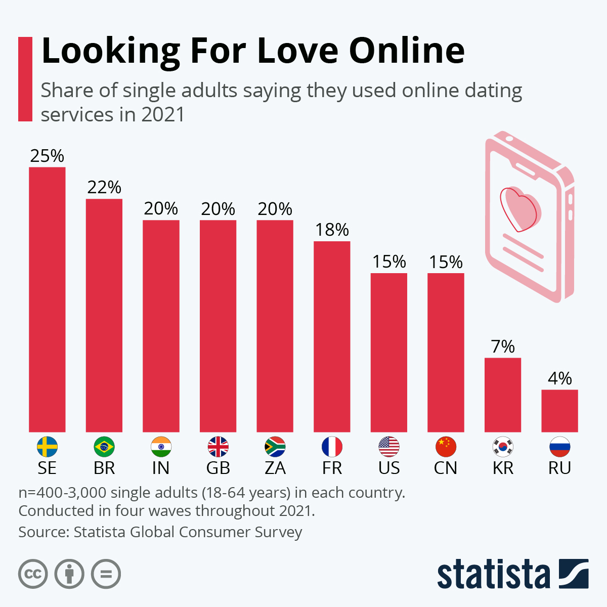 "Infographic: What Share of Online Dating Users Is ""Investing in Love""? 