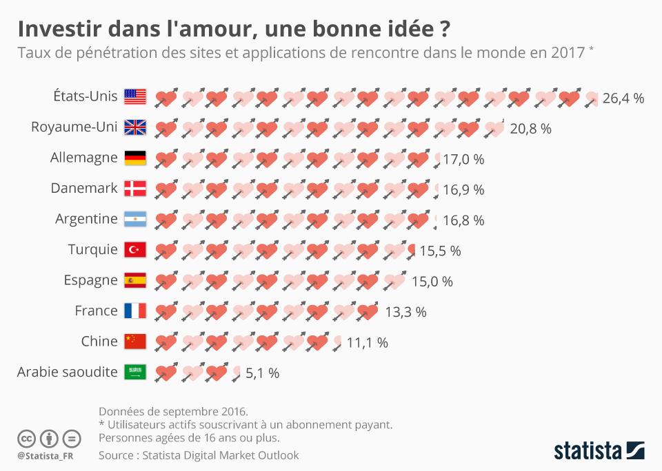 Infographie: Investir dans l'amour, une bonne idée ? | Statista