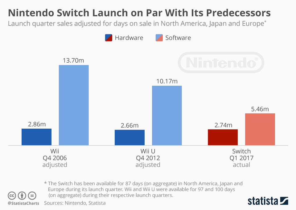 Infographic: Nintendo Switch Launch on Par With Its Predecessors | Statista