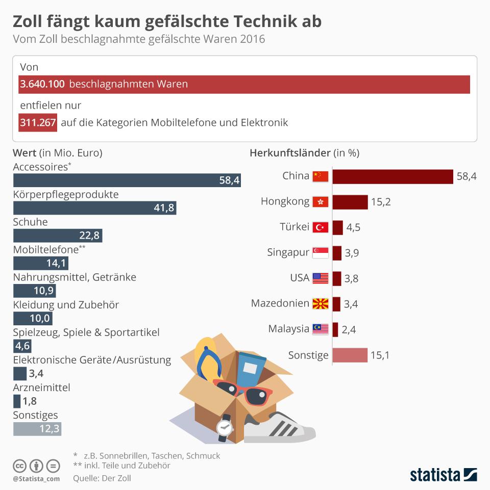 Infografik: Zoll fängt kaum gefälschte Technik ab   Statista