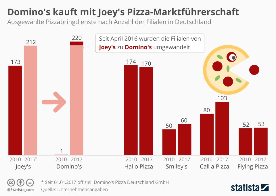 Infografik: Domino's nach Übernahme von Joey's Marktführer in Deutschland | Statista