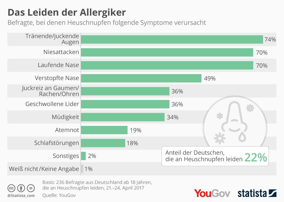 Infografik: Das Leiden der Allergiker | Statista