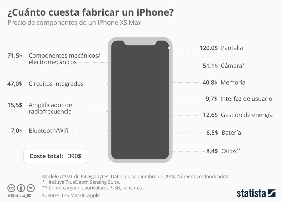 Infografía: Anatomía de un iPhone | Statista