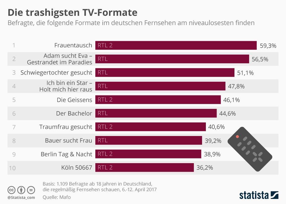 Infografik: Die trashigsten TV-Formate | Statista