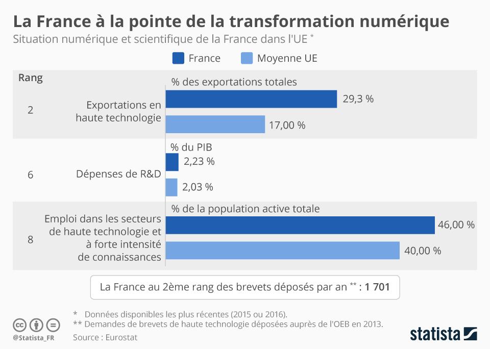 Infographie: La France à la pointe de la transformation numérique | Statista