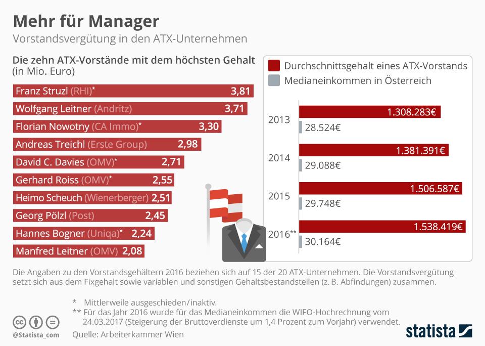 Infografik: Mehr für Manager | Statista