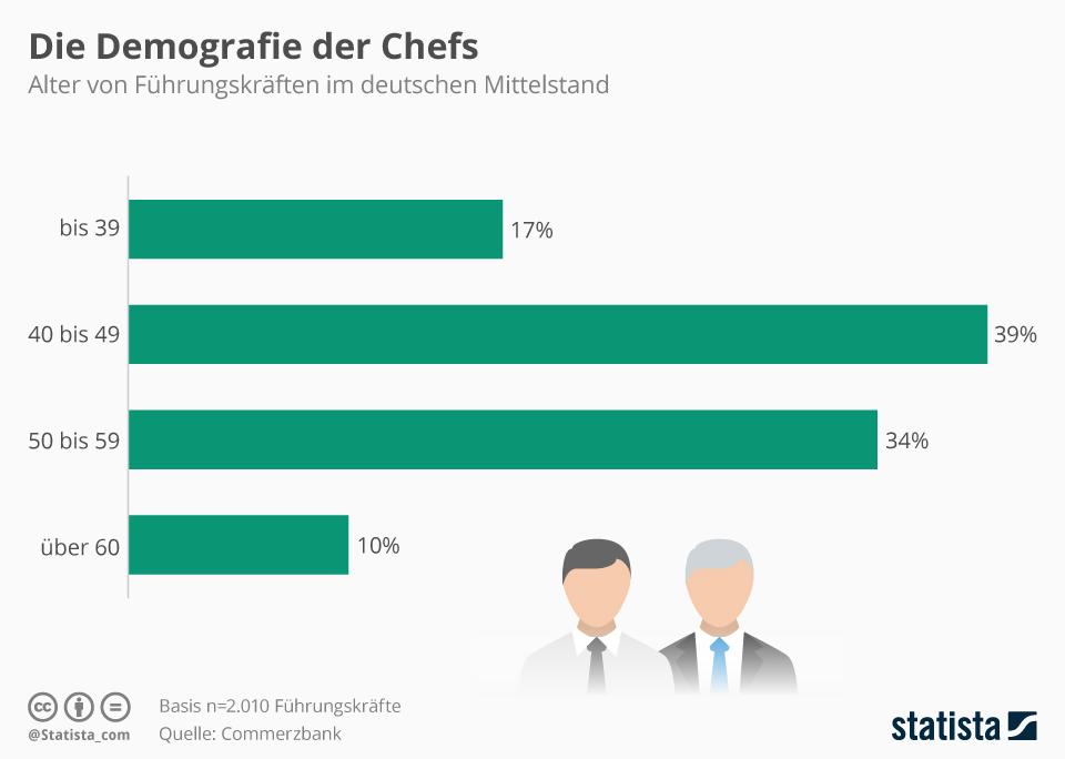 Infografik: Wie alt ist der Chef? | Statista