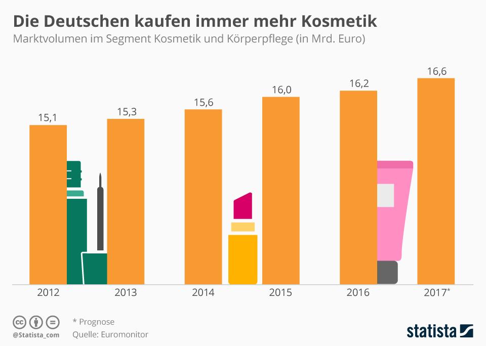 Infografik: Die Deutschen kaufen immer mehr Kosmetik | Statista
