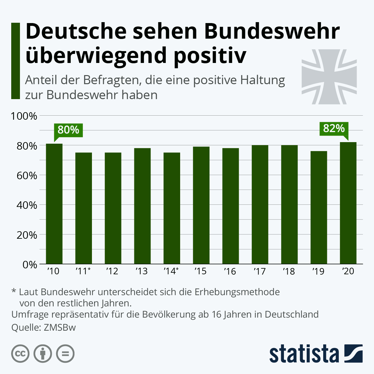Infografik: Deutsche sehen Bundeswehr überwiegend positiv | Statista