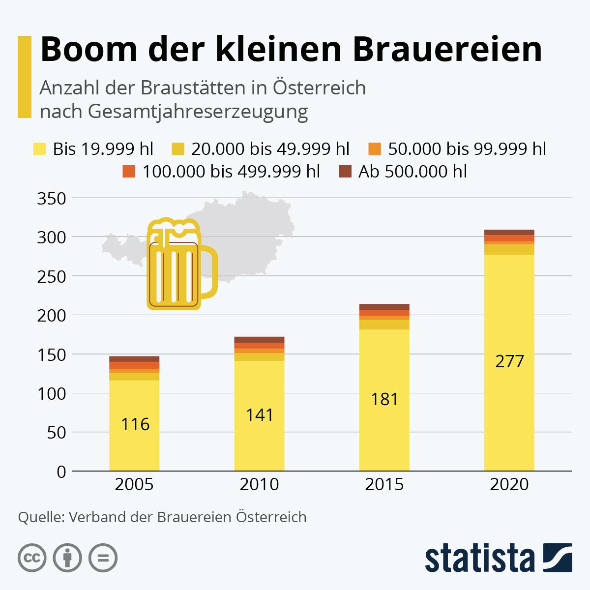 Infografik: Boom der kleinen Brauereien | Statista