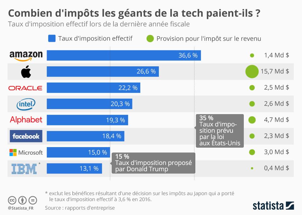 Infographie: Combien d'impôts les géants de la tech paient-ils ? | Statista
