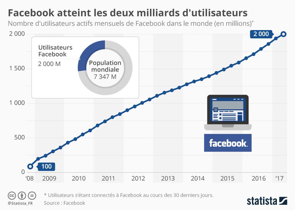 Graphique: Facebook atteint les deux milliards d'utilisateurs ...