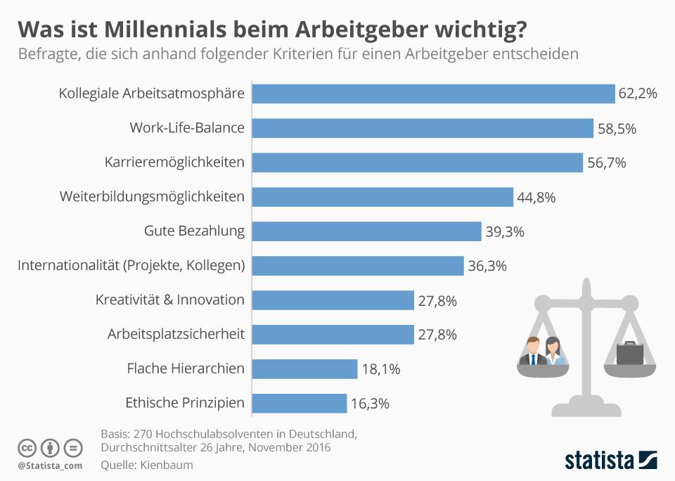 Infografik: Was ist Millennials beim Arbeitgeber wichtig? | Statista