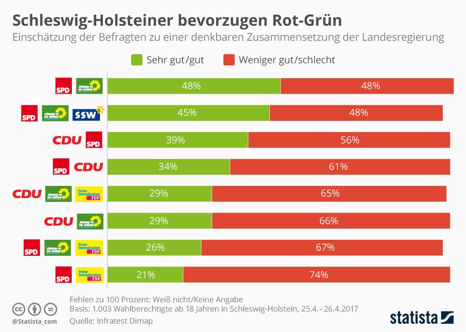 Infografik: Schleswig-Holsteiner bevorzugen Rot-Grün | Statista